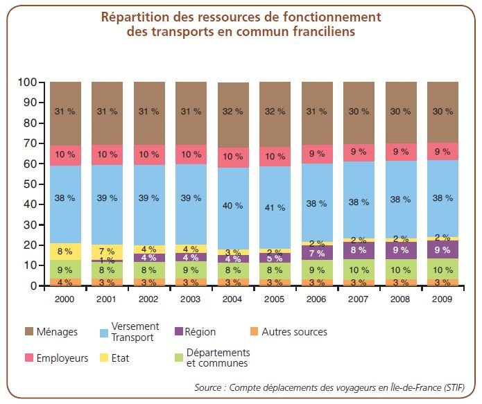 Mobility - Distribution of the operating resources of public transport in France