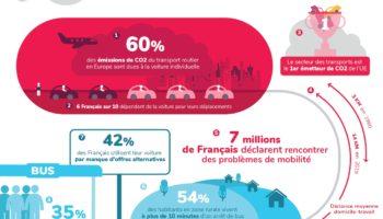 Infographie mobilité