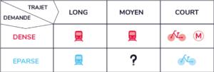 Tableau trajet/demande des transports