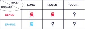 Tableau: trajet/demande des bus et transports
