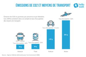 Emissions de CO2 et moyens de transports