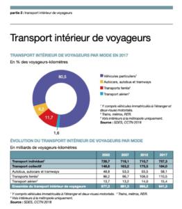Transport intérieur de voyageurs